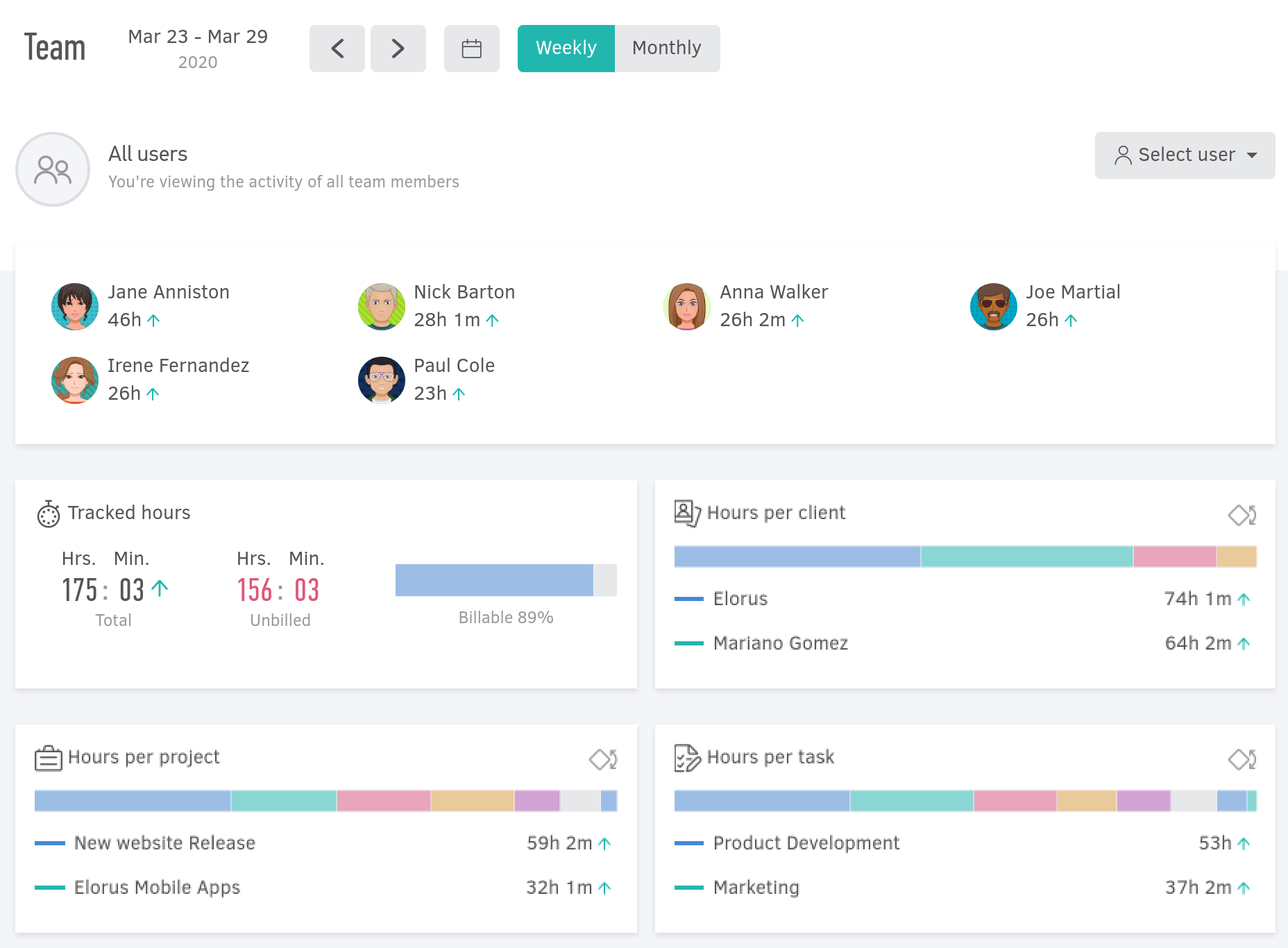 New dashboard to monitor your team's performance